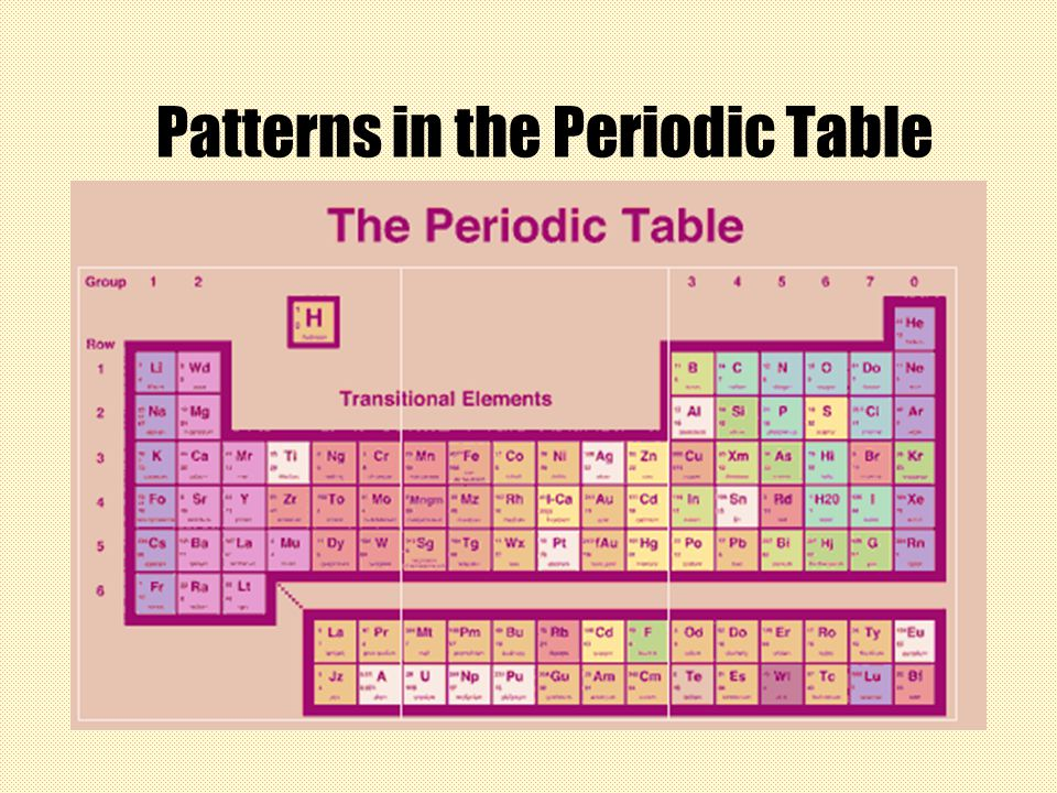 Patterns in the periodic table ppt video online download presentation on theme patterns in the periodic table presentation transcript 1 patterns in the periodic table urtaz