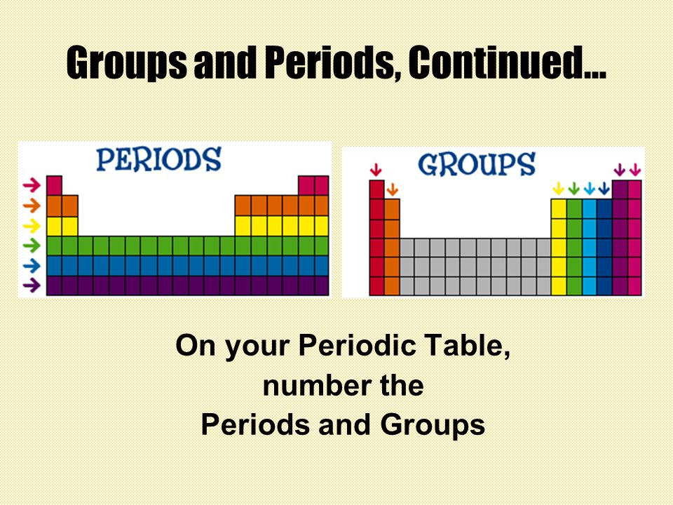 Periodic table groups and periods in modern periodic table periodic table groups and periods in modern periodic table patterns in the periodic table urtaz Choice Image