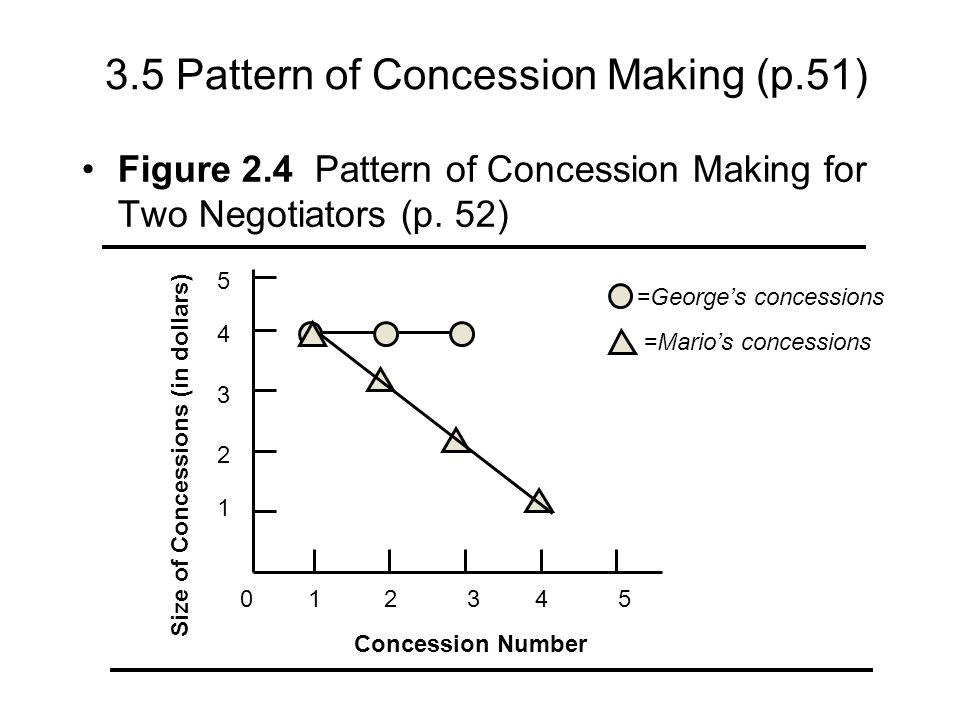 3.5 Pattern of Concession Making (p.51)