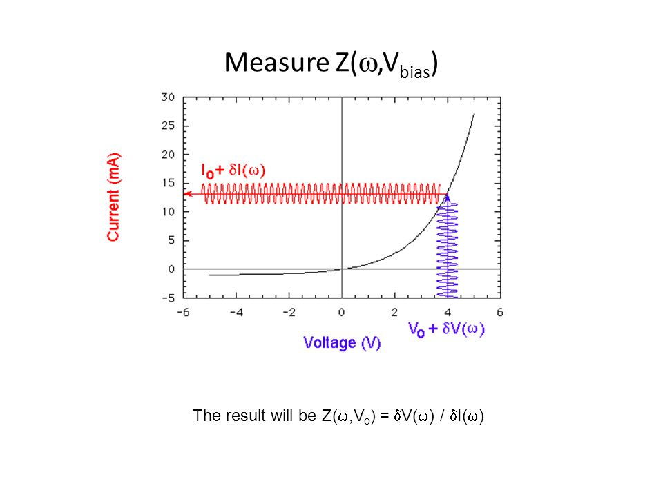 Measure Z(,Vbias) The result will be Z(,Vo) = V() / I()
