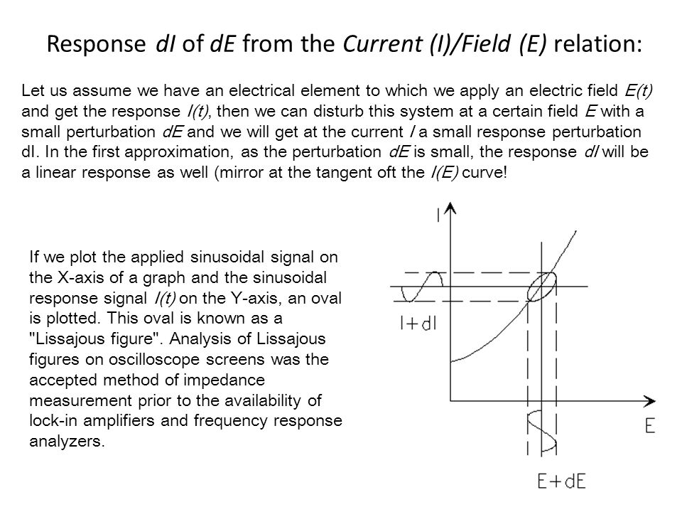 Response dI of dE from the Current (I)/Field (E) relation: