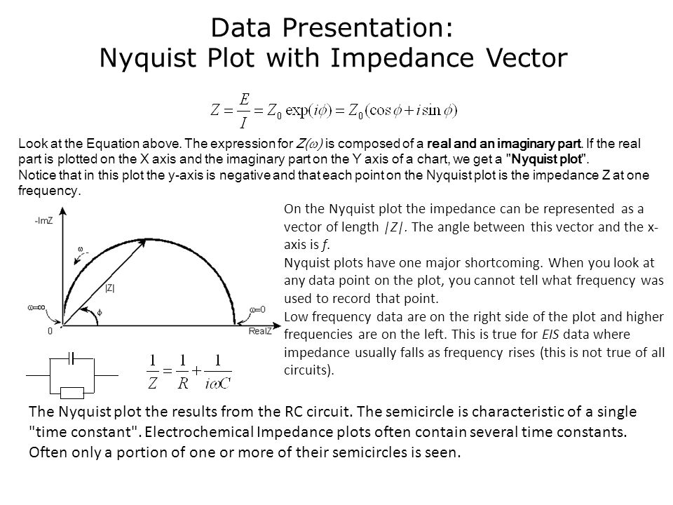 Data Presentation: Nyquist Plot with Impedance Vector