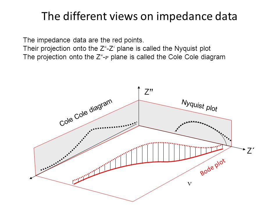 The different views on impedance data