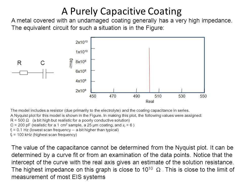A Purely Capacitive Coating