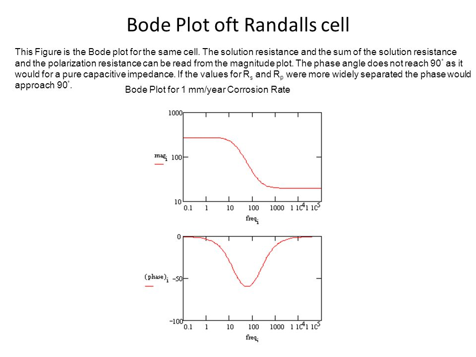 Bode Plot oft Randalls cell