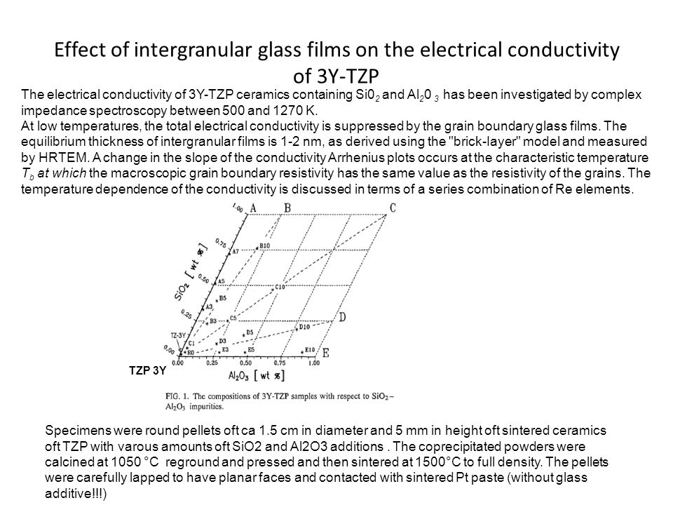 Effect of intergranular glass films on the electrical conductivity of 3Y-TZP