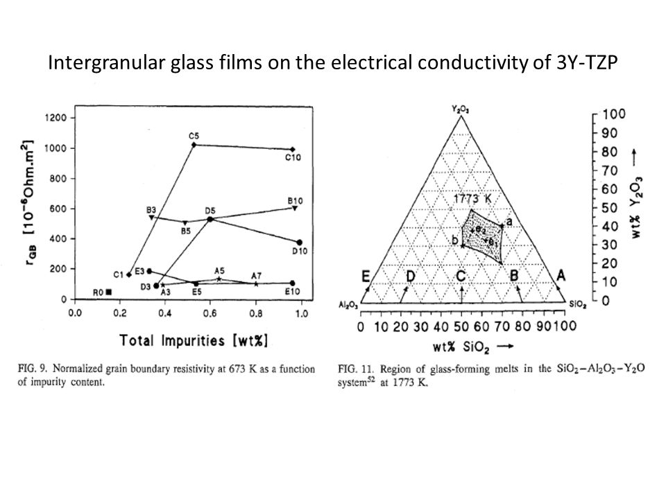 Intergranular glass films on the electrical conductivity of 3Y-TZP