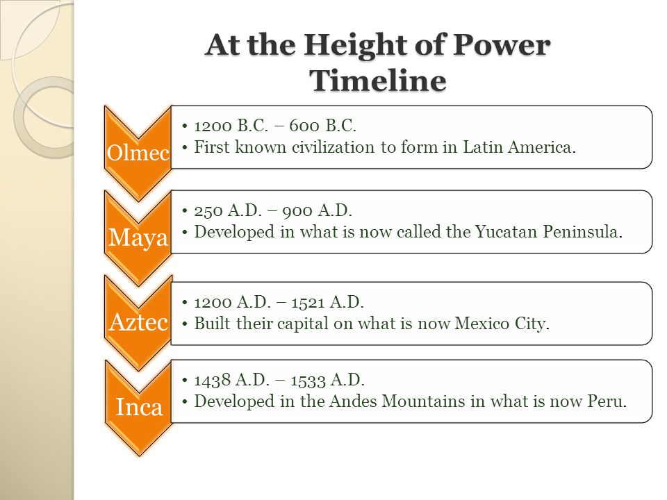 At the Height of Power Timeline