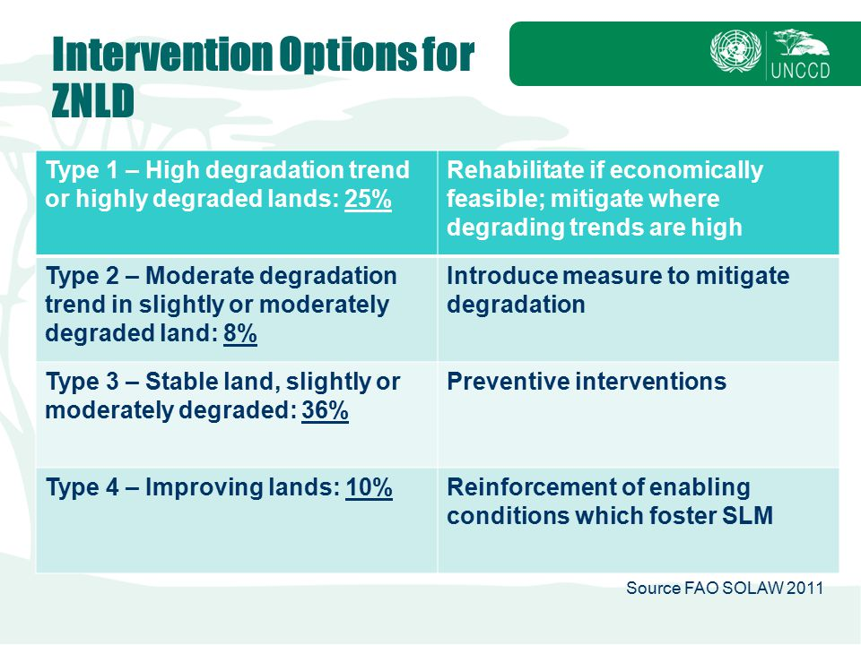 Intervention Options for ZNLD
