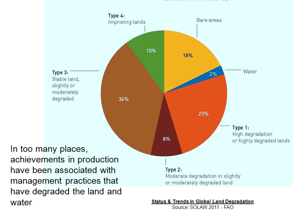 Status & Trends in Global Land Degradation