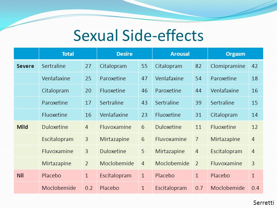 Sexual Side Effects Of Fluoxetine