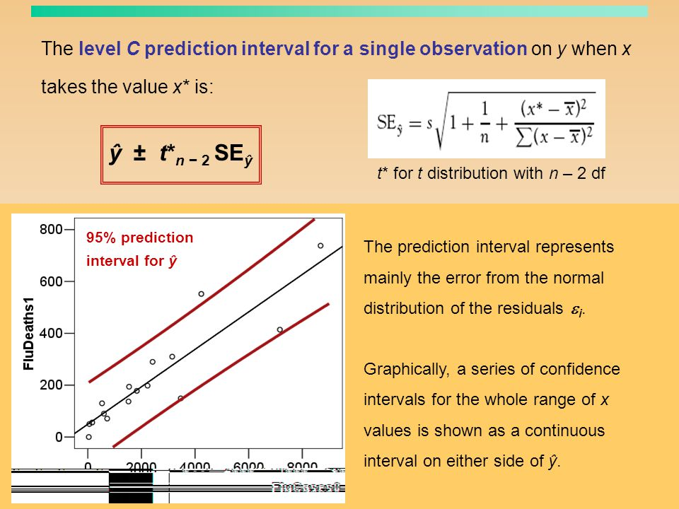 The level C prediction interval for a single observation on y when x takes the value x* is: