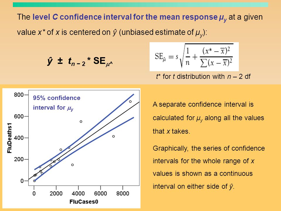 The level C confidence interval for the mean response μy at a given value x* of x is centered on ŷ (unbiased estimate of μy):