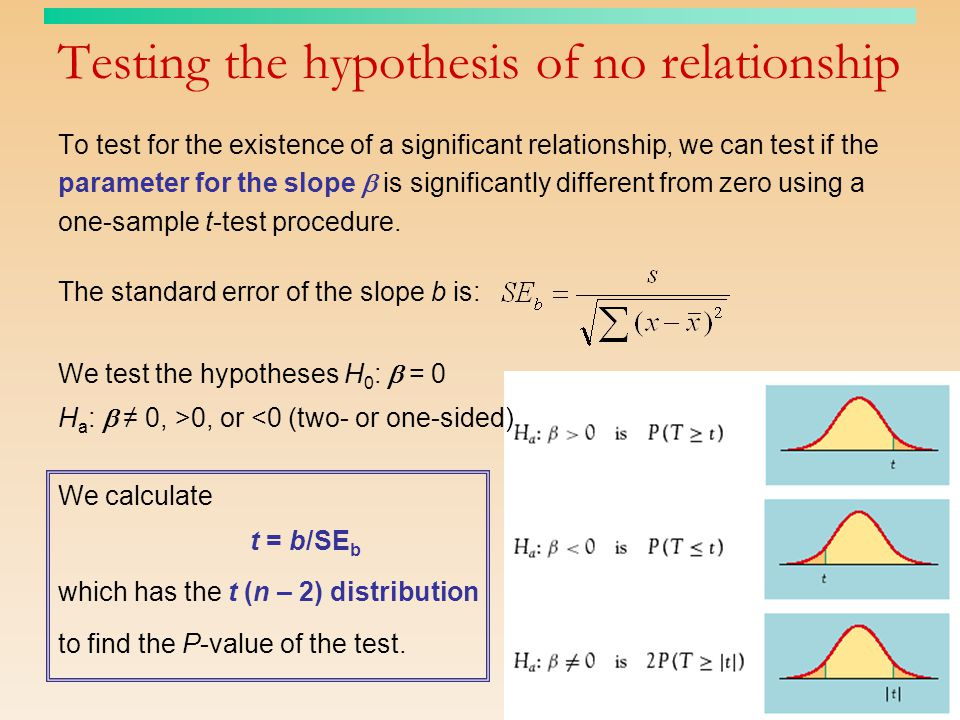 Testing the hypothesis of no relationship