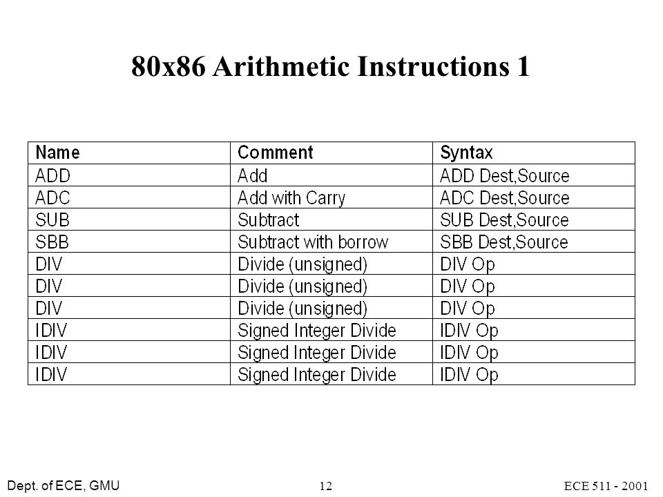 80x86 Arithmetic Instructions 1