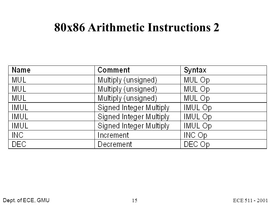 80x86 Arithmetic Instructions 2