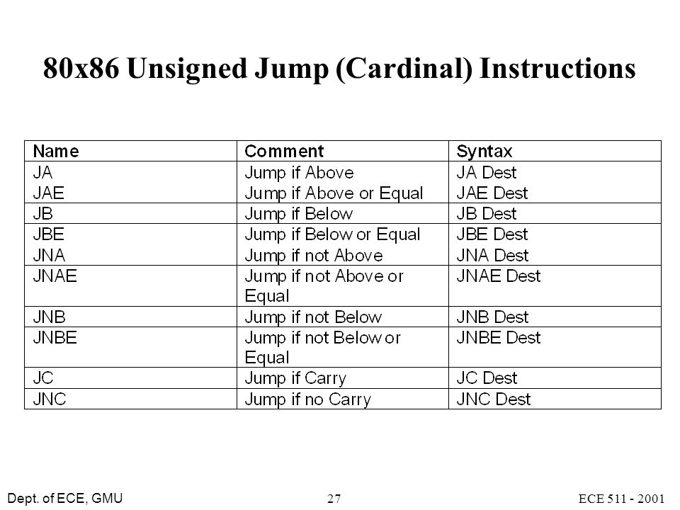 80x86 Unsigned Jump (Cardinal) Instructions