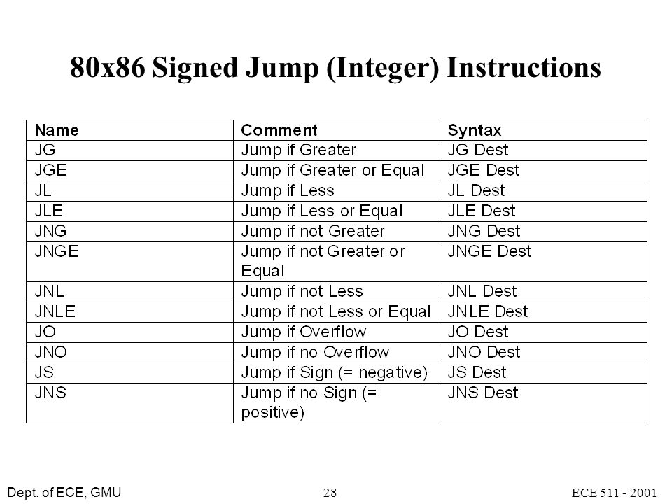 80x86 Signed Jump (Integer) Instructions