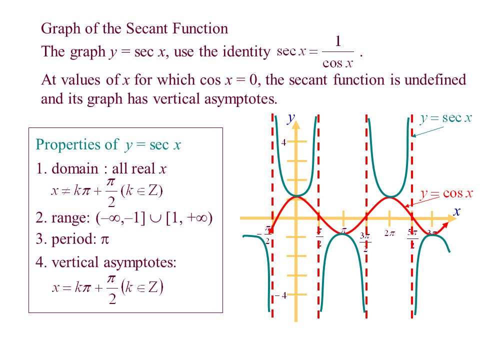 Graphs of Other Trigonometric Functions ppt video online ...