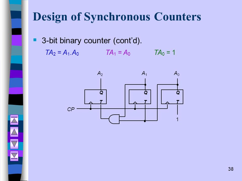 Online Synchronous Counter Design
