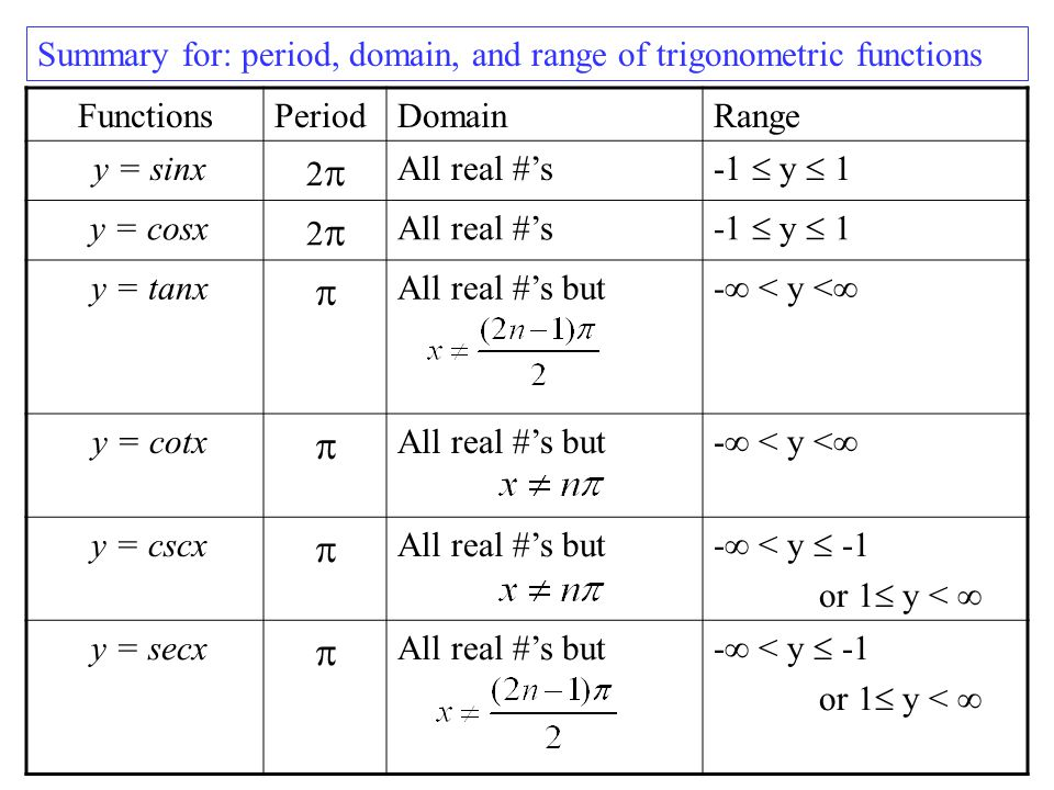 Table Of Trig Identities Trigonometric Identities