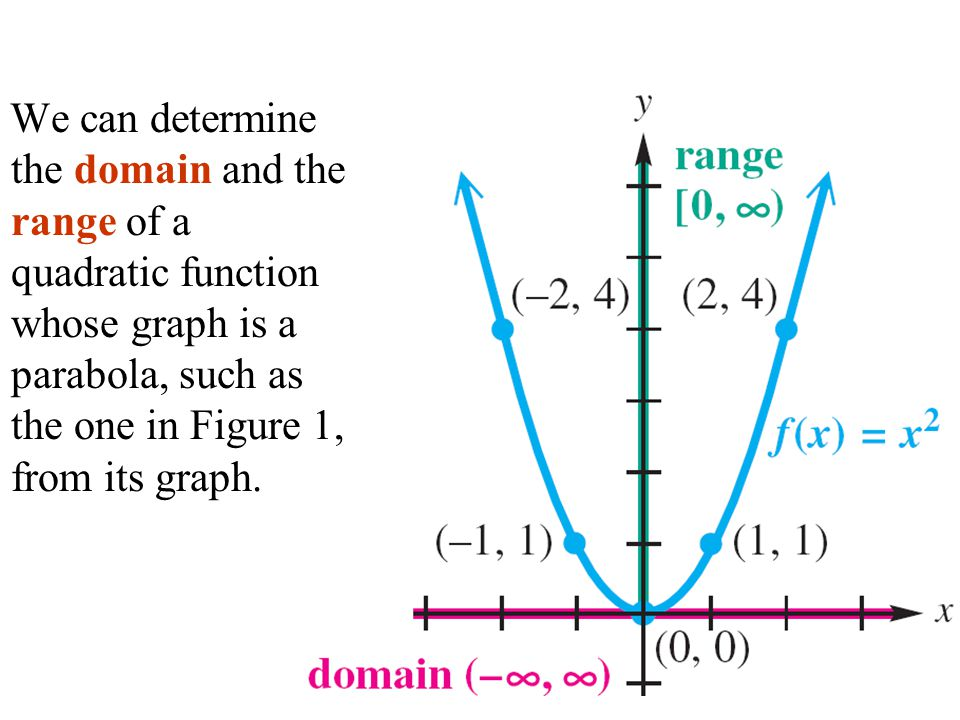Quadratic functions and models ppt video online download 12 we can determine the domain and the range of a quadratic function whose graph is a parabola such as the one in figure 1 from its graph ccuart Choice Image