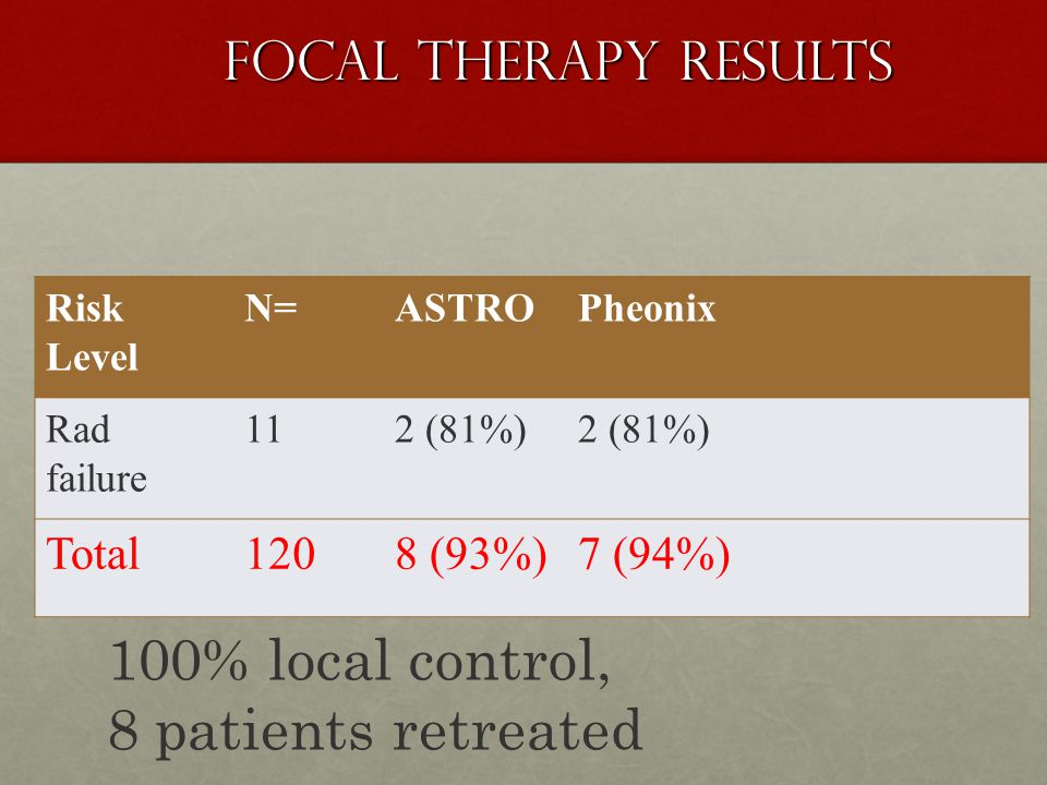 100% local control, 8 patients retreated Focal Therapy Results Total