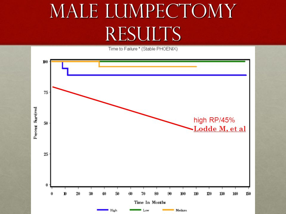 Male Lumpectomy Results