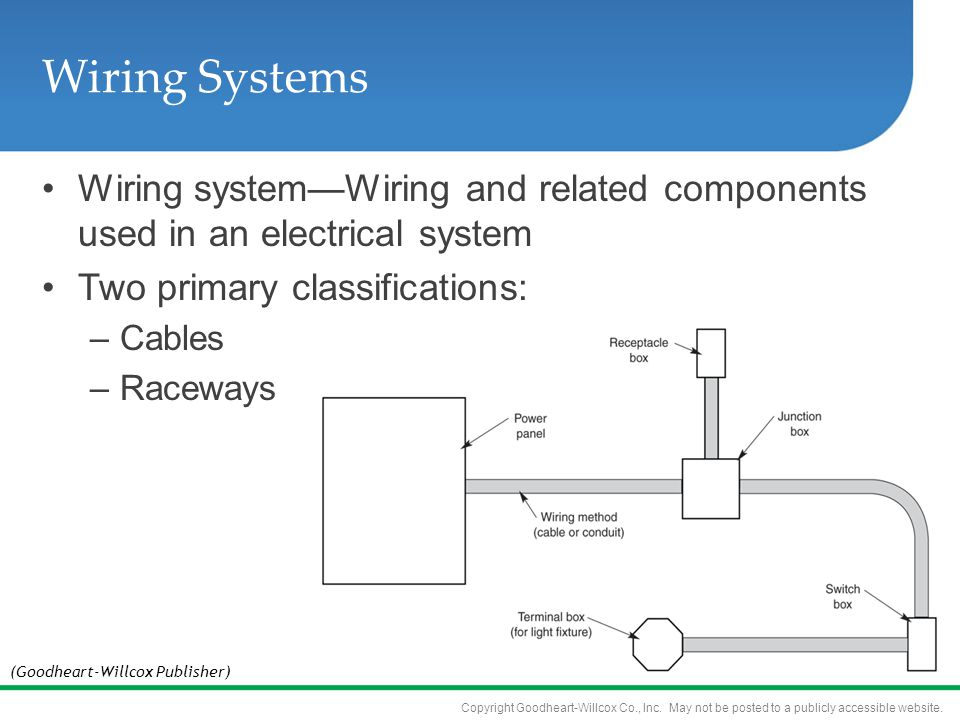 4 wiring systems 4 wiring systems objectives know where to find rh slideplayer com Telephone Junction Box Wiring Diagram Telephone Wiring Junction Box