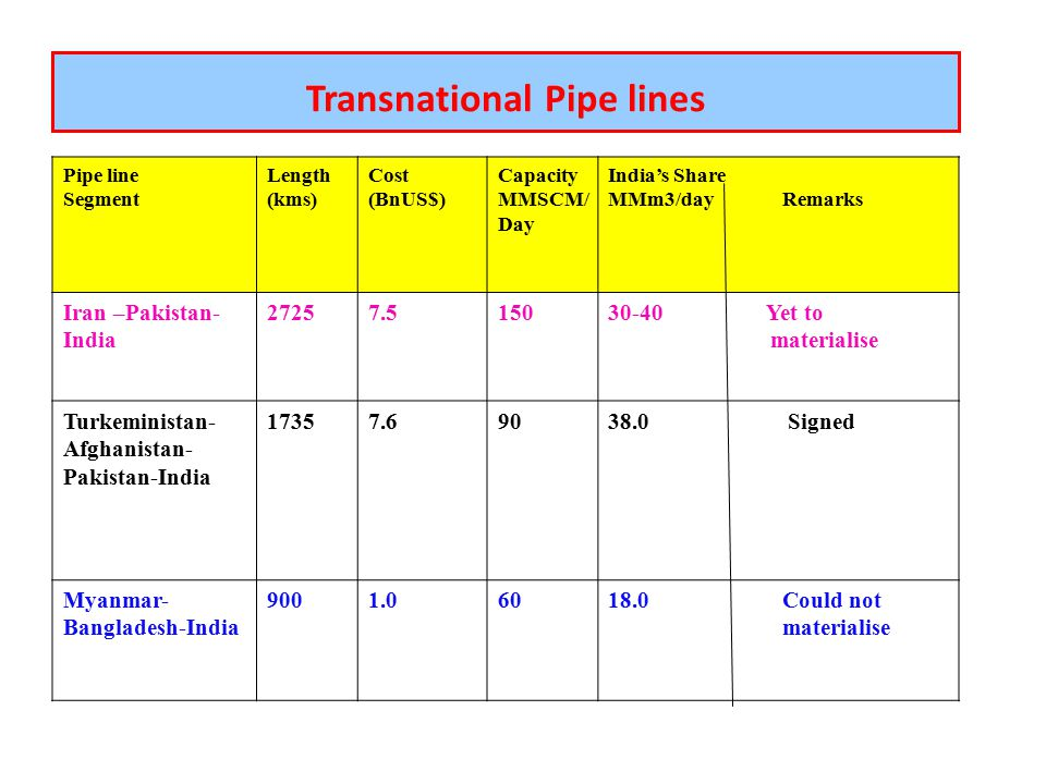 shale gas potential in india pdf