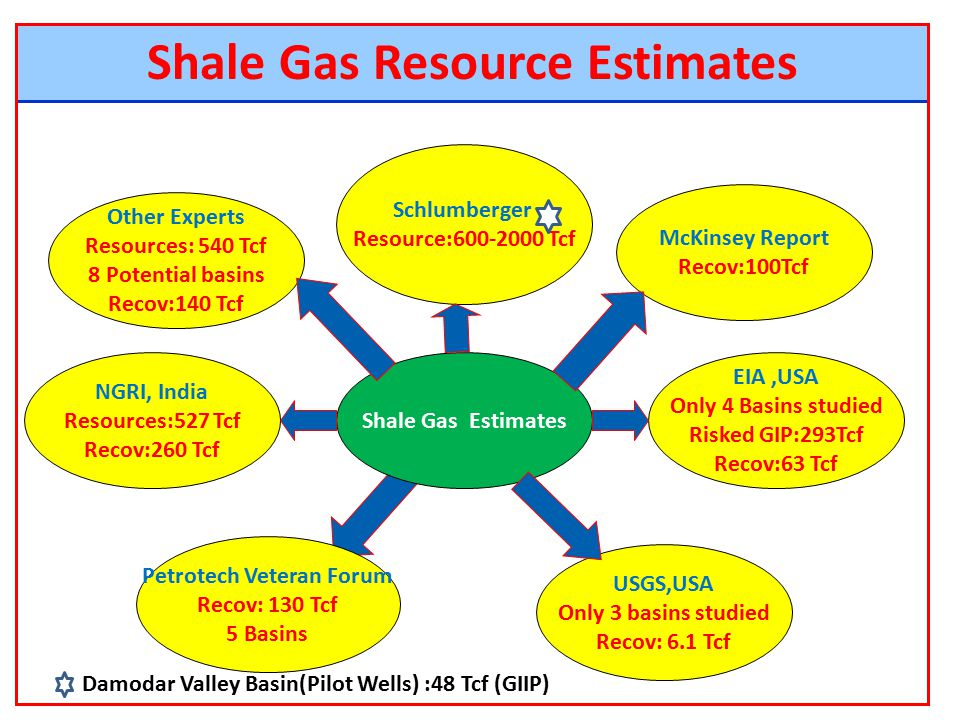 shale gas expanding indias gas Shale gas in india: ready to launch (but water, subsoil socialism are obstacles)  it can be concluded that india is seriously looking into expanding shale gas .