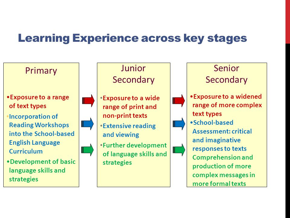 Learning Experience across key stages