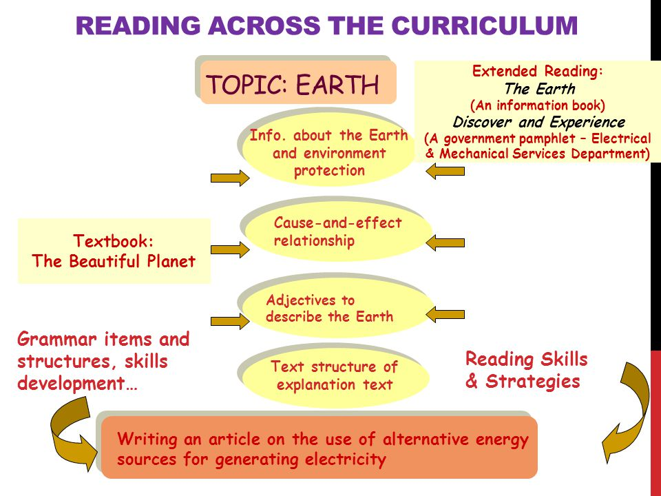 Topic: Earth READING ACROSS THE CURRICULUM