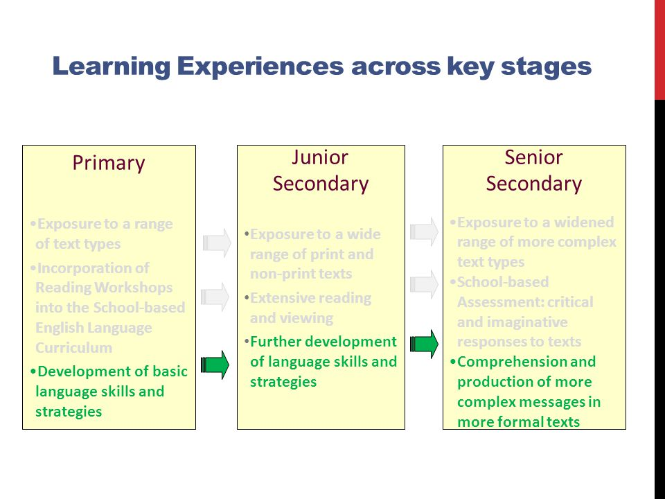 Learning Experiences across key stages
