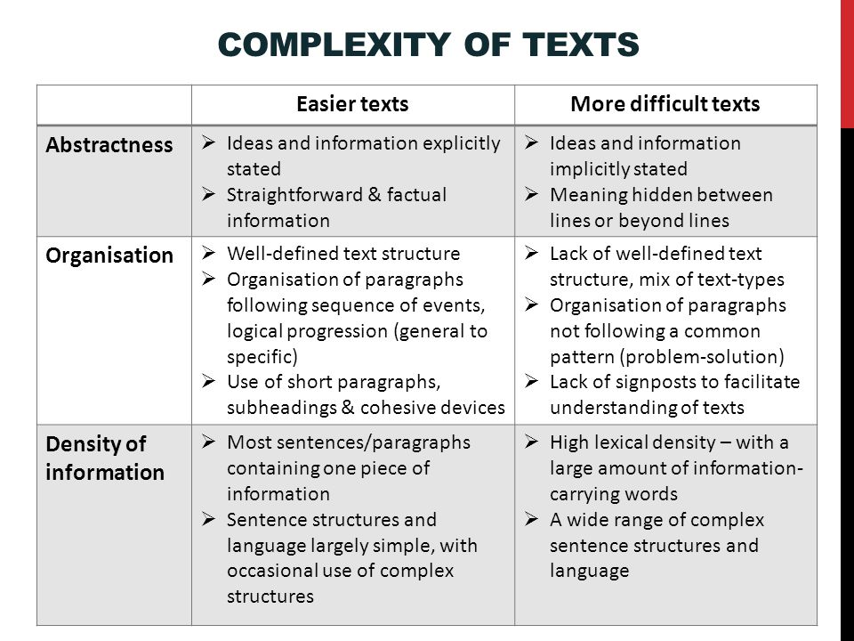 Complexity of Texts Easier texts More difficult texts Abstractness