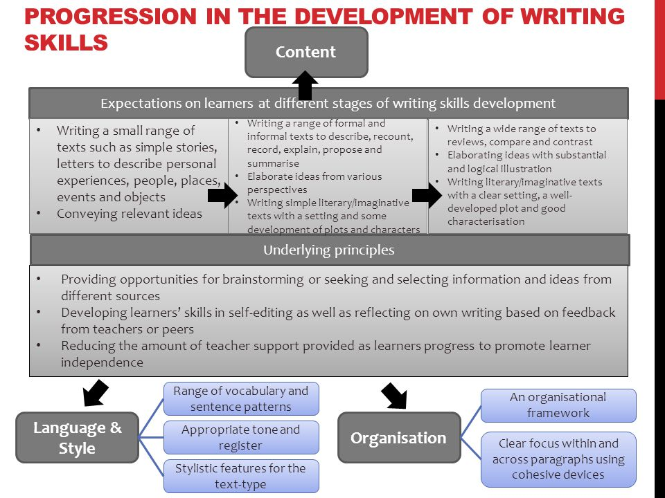 Progression in the development of writing skills