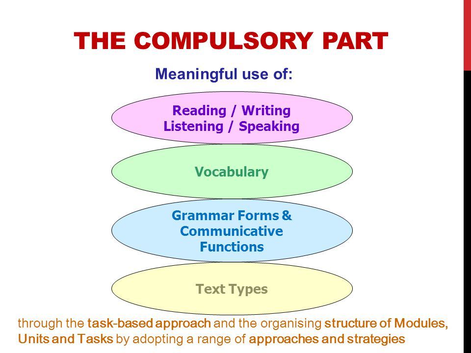 The Compulsory Part Meaningful use of: Reading / Writing