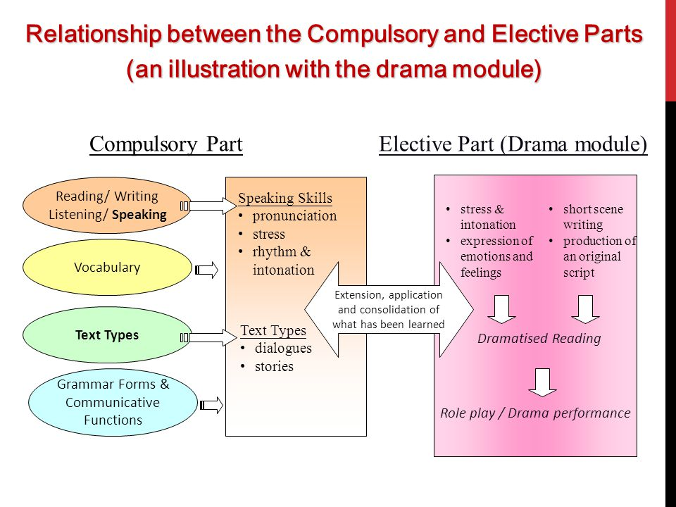 Relationship between the Compulsory and Elective Parts