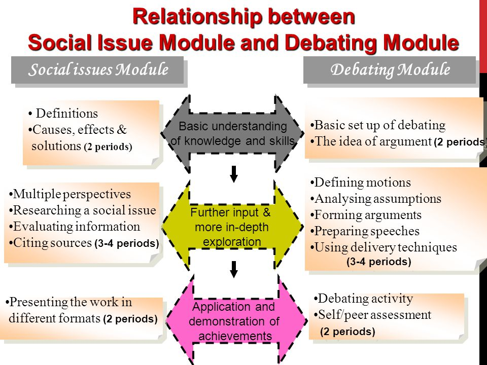 Relationship between Social Issue Module and Debating Module