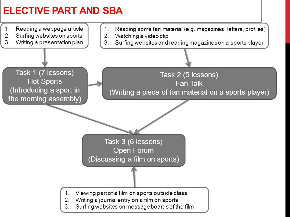 Elective part and sba Task 1 (7 lessons) Task 2 (5 lessons) Hot Sports