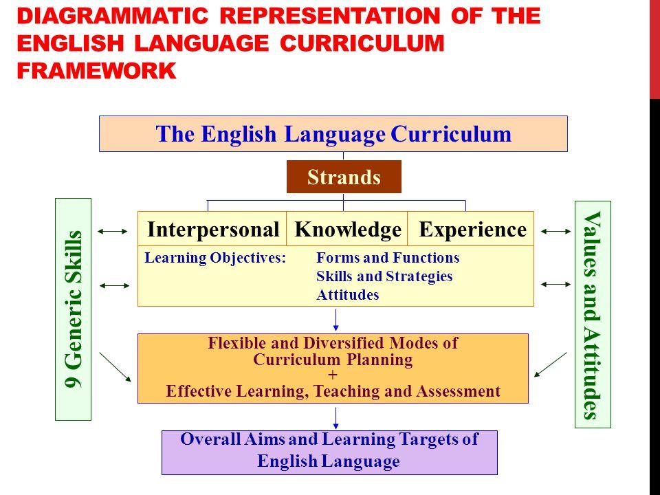 The English Language Curriculum