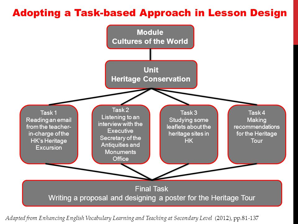 Adopting a Task-based Approach in Lesson Design Heritage Conservation