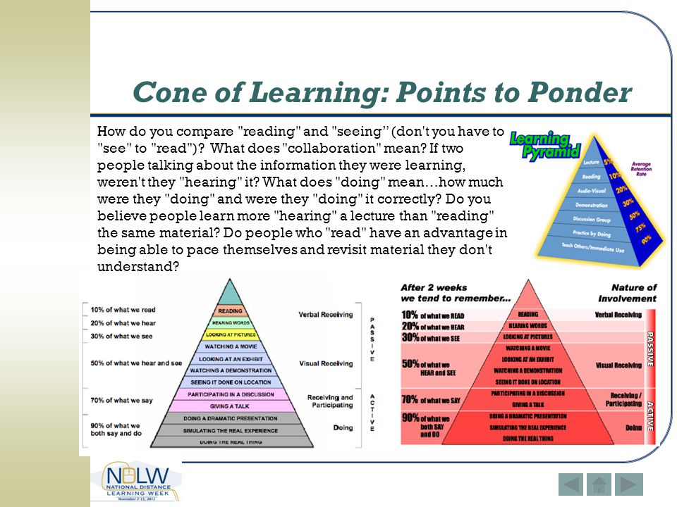 Cone of Learning: Points to Ponder