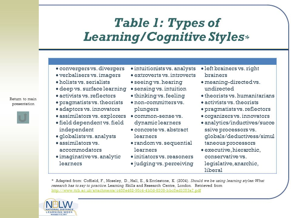 Table 1: Types of Learning/Cognitive Styles*