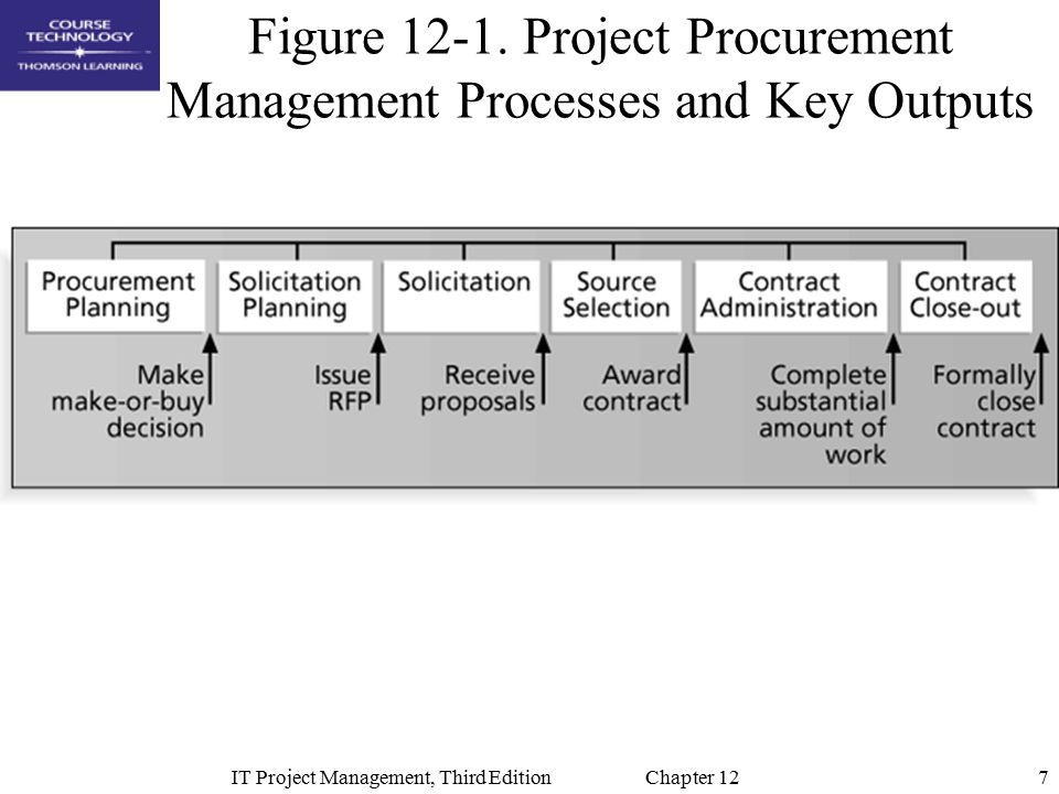 project management the managerial process ch 2017年6月9日 書名:project management: the managerial process(7版),語言:英文  project  management ch 2 organization strategy and project selection.