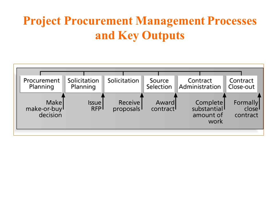 Overview of eProcurement Reference Guide  World Bank
