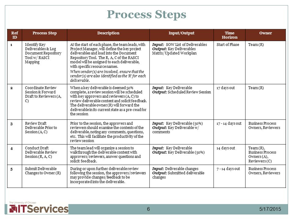 How To Write A Business Process Document Steps With Mandegarinfo - How to write a business process