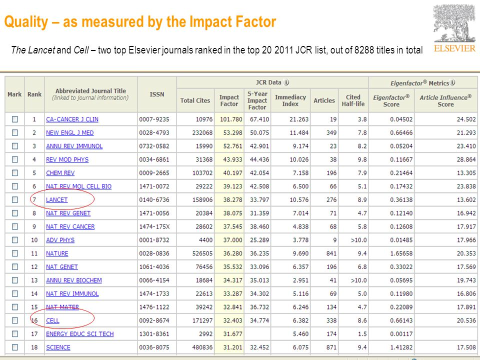 the lancet impact factor