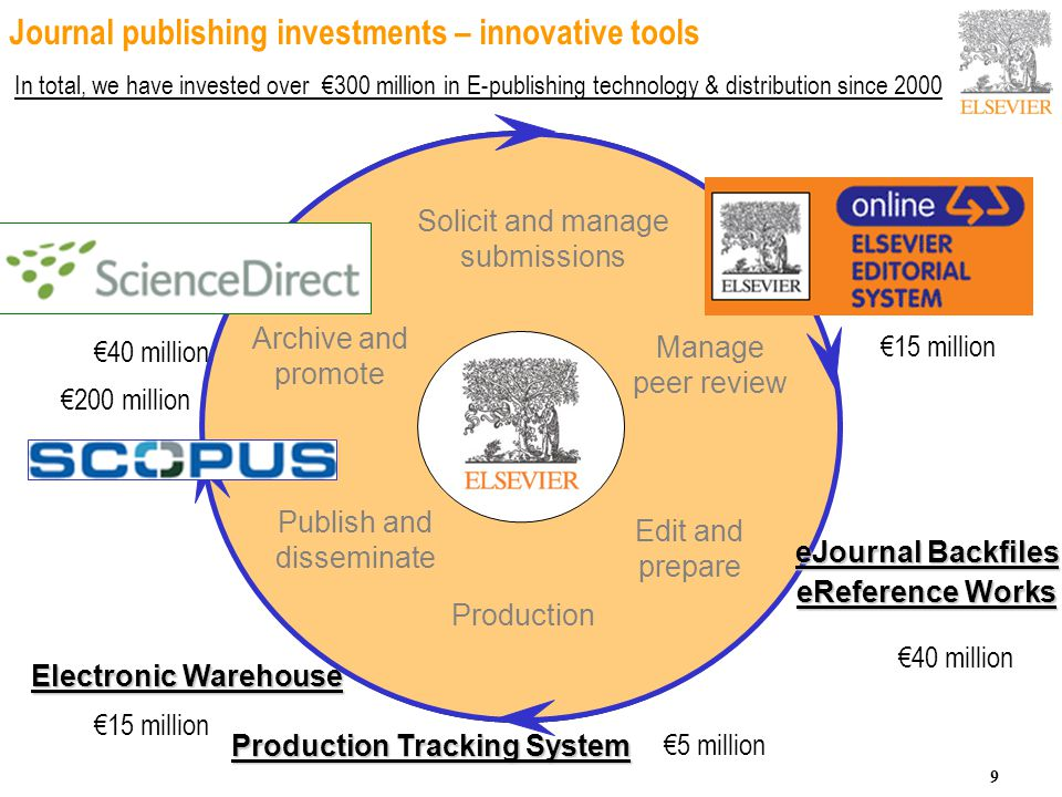 Elsevier value in content ppt download 9 journal publishing investments platinumwayz