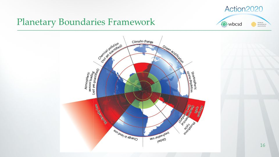 Planetary Boundaries Framework